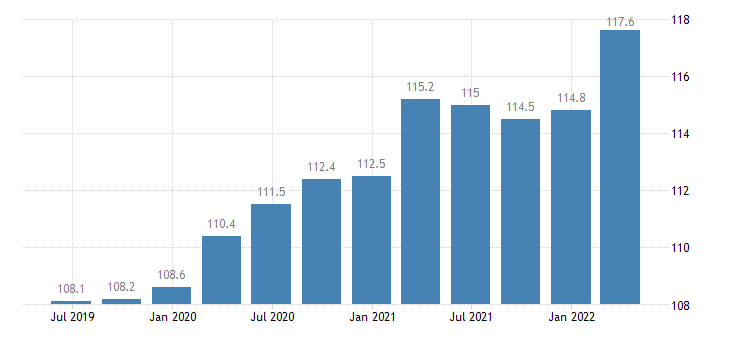 czech republic service producer prices computer programming consultancy related activities eurostat data