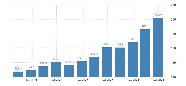 czech republic service producer prices employment activities eurostat data