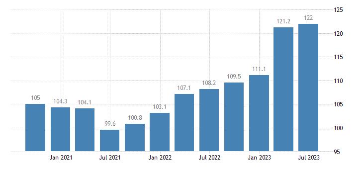 czech republic service producer prices information service activities eurostat data