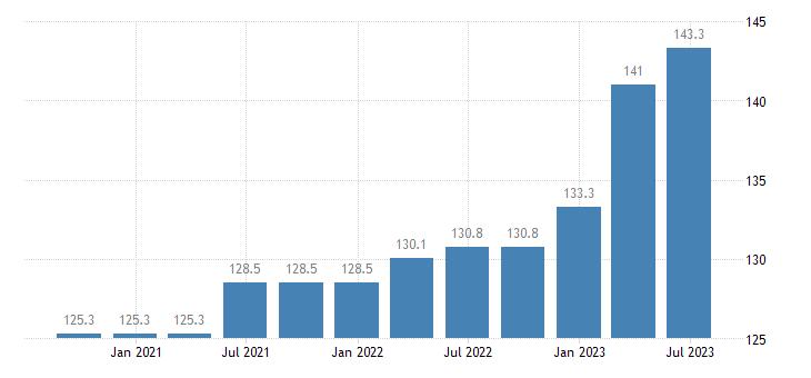 czech republic service producer prices postal courier activities eurostat data