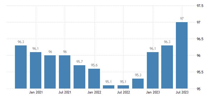 czech republic service producer prices telecommunications eurostat data