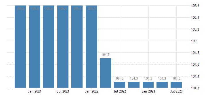 czech republic service producer prices warehousing storage eurostat data