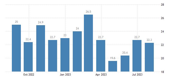 czech republic services confidence indicator eurostat data