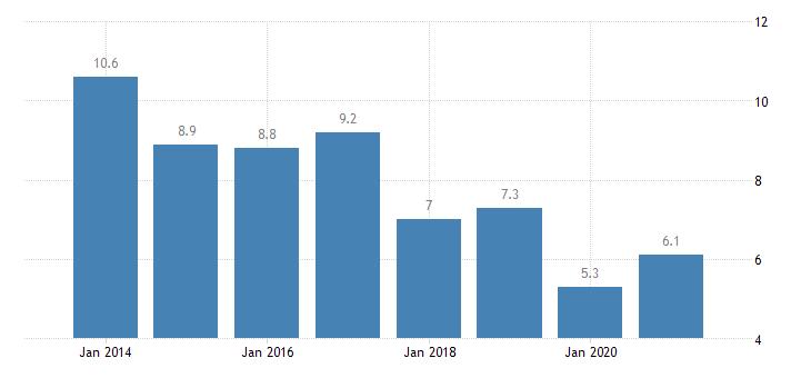 czech republic severe housing deprivation rate tenant rent at market price eurostat data