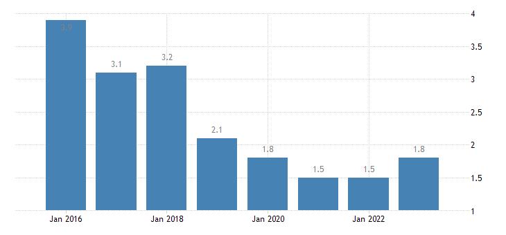 czech republic severe material deprivation rate males eurostat data