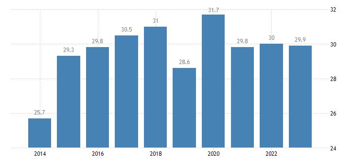 czech republic share of enterprises turnover on e commerce medium enterprises 50 249 persons employed without financial sector eurostat data