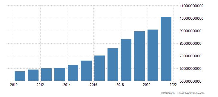 czech republic social contributions current lcu wb data