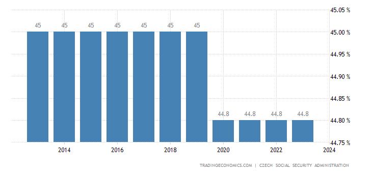 Czech Republic Social Security Rate