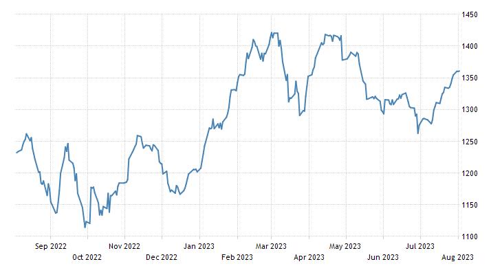 Czech Republic Stock Market (SE PX)