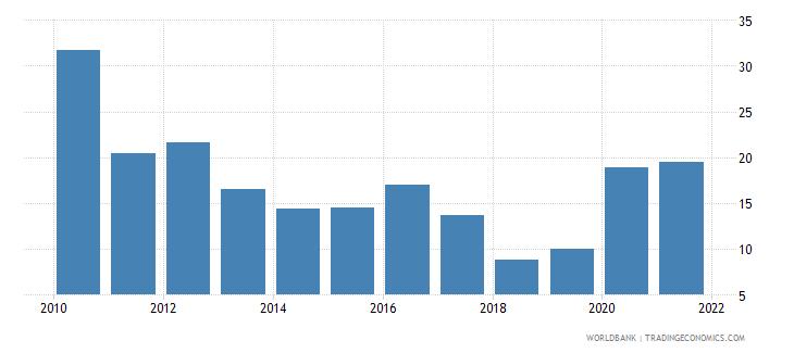 czech republic stock price volatility wb data