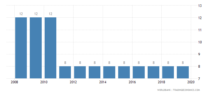 czech republic tax payments number wb data
