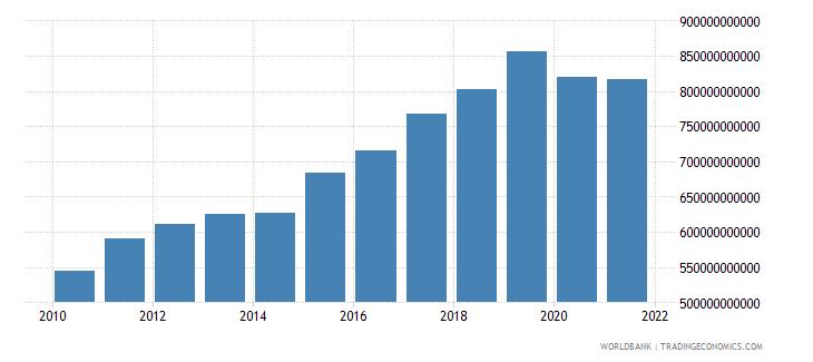 czech republic tax revenue current lcu wb data
