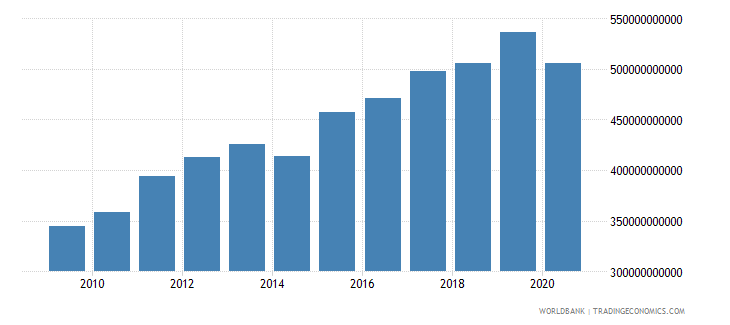 czech republic taxes on goods and services current lcu wb data