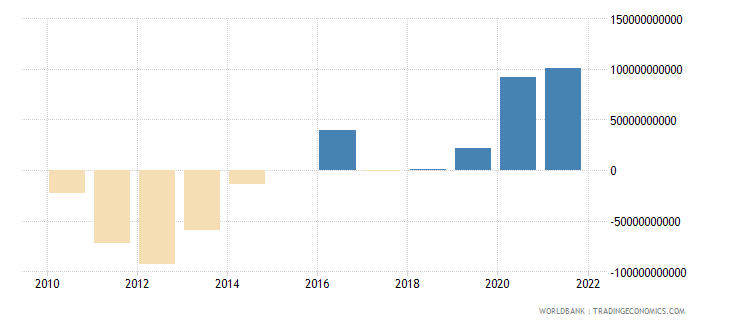 czech republic terms of trade adjustment constant lcu wb data