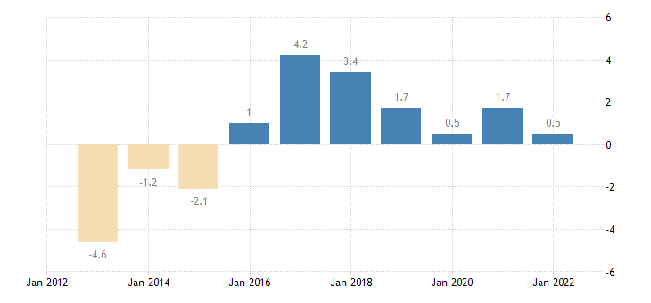 czech republic terms of trade exports of goods eurostat data