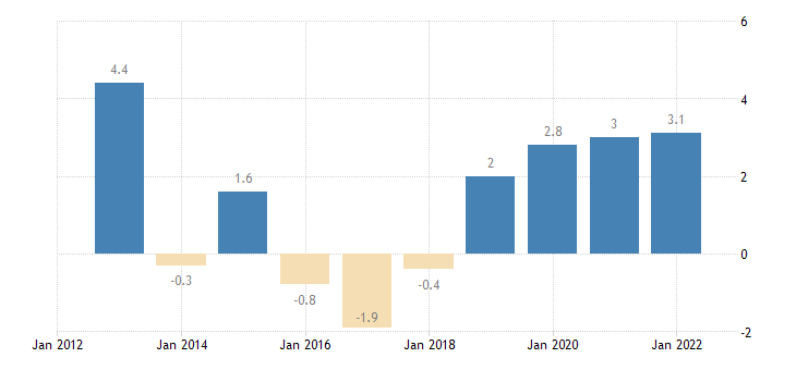 czech republic terms of trade exports of services eurostat data