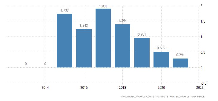 Czech Republic Terrorism Index