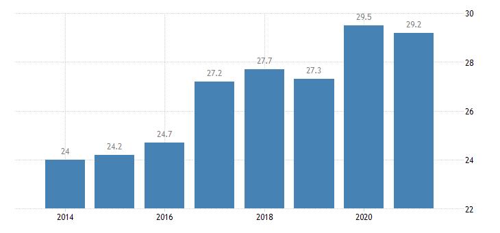 czech republic tertiary educational attainment males eurostat data