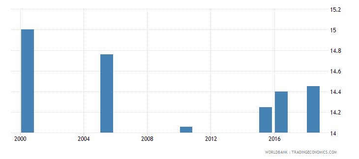 czech republic total alcohol consumption per capita liters of pure alcohol projected estimates 15 years of age wb data