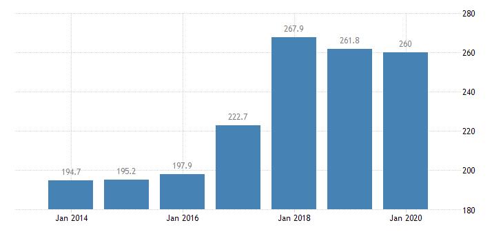 czech republic total financial sector liabilities financial corporations non consolidated eurostat data