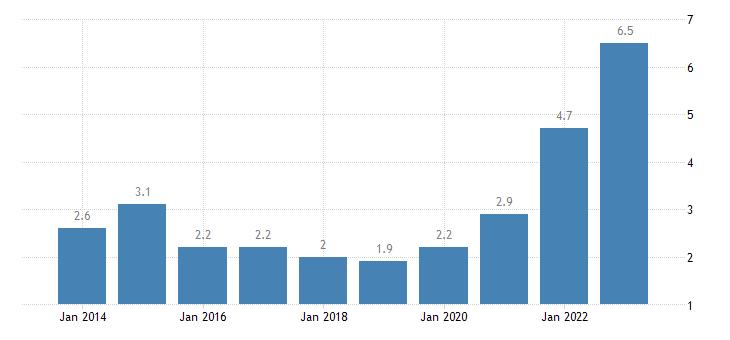 czech republic total financial sector liabilities financial derivatives employee stock options non consolidated eurostat data