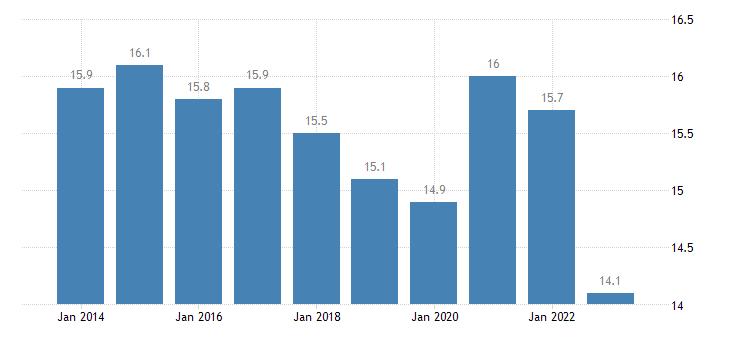 czech republic total financial sector liabilities insurance pensions stardised guarantees eurostat data