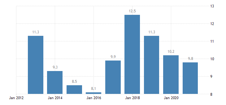 czech republic total financial sector liabilities loans non consolidated eurostat data