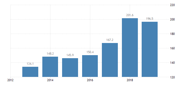 czech republic total financial sector liabilities monetary financial institutions non consolidated eurostat data