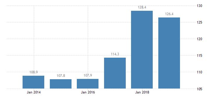 czech republic total financial sector liabilities monetary financial institutions other than central bank eurostat data