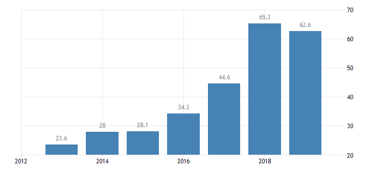 czech republic total financial sector liabilities non consolidated central bank eurostat data
