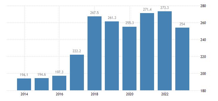 czech republic total financial sector liabilities non consolidated eurostat data