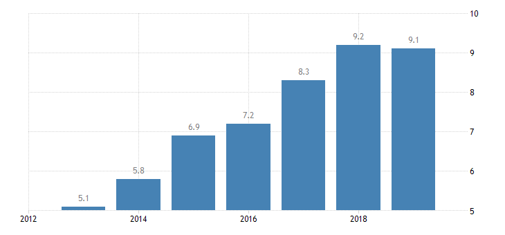 czech republic total financial sector liabilities non mmf investment funds non consolidated eurostat data