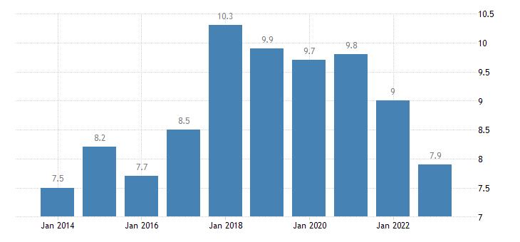 czech republic total financial sector liabilities other accounts receivable payable eurostat data