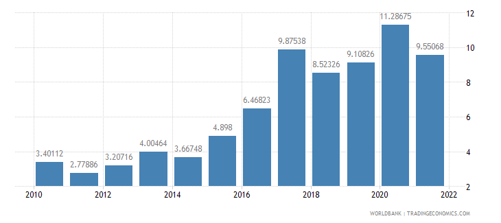 czech republic total reserves in months of imports wb data