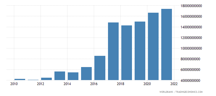 czech republic total reserves includes gold us dollar wb data