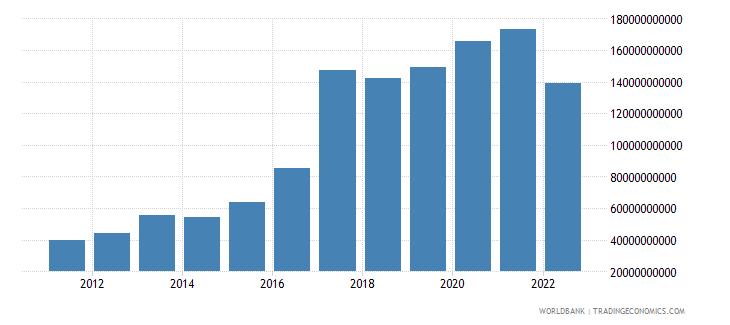 czech republic total reserves minus gold us dollar wb data