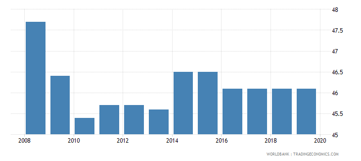 czech republic total tax rate percent of profit wb data