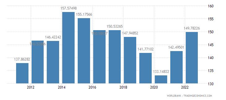 czech republic trade percent of gdp wb data
