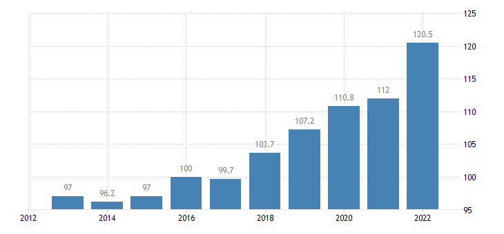 czech republic trade unit value indices export unit value idx 2015 100 eurostat data