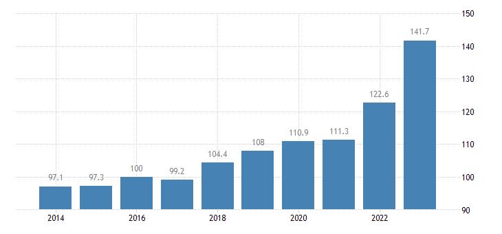 czech republic trade unit value indices import unit value idx 2015 100 eurostat data