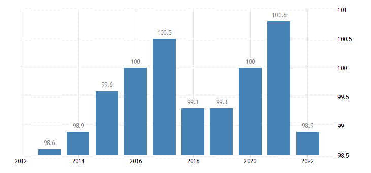 czech republic trade unit value indices terms of trade export import eurostat data