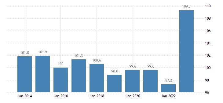 czech republic trade volume indices volume ratio export import eurostat data
