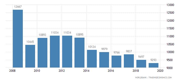 czech republic trademark applications total wb data