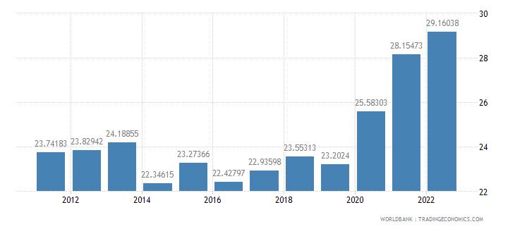 czech republic transport services percent of service imports bop wb data
