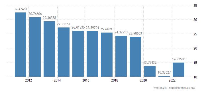 czech republic travel services percent of service exports bop wb data
