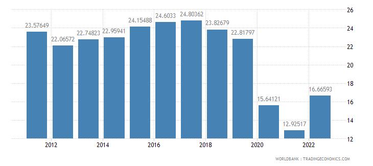 czech republic travel services percent of service imports bop wb data