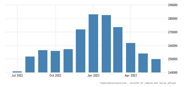 Czech Republic Unemployed Persons