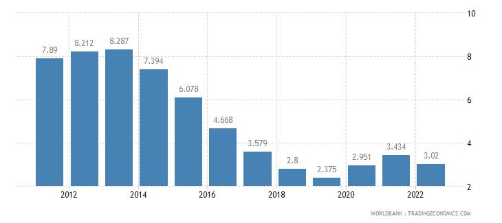 czech republic unemployment female percent of female labor force wb data