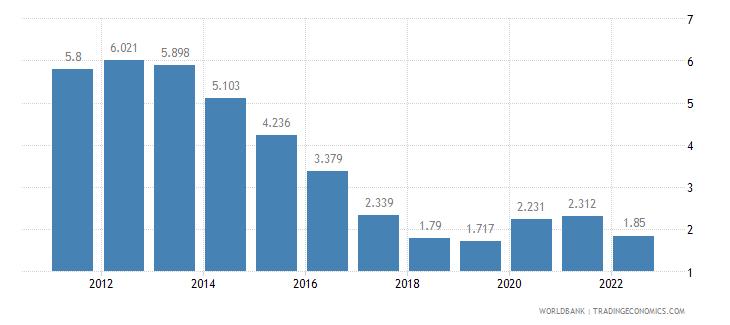 czech republic unemployment male percent of male labor force wb data