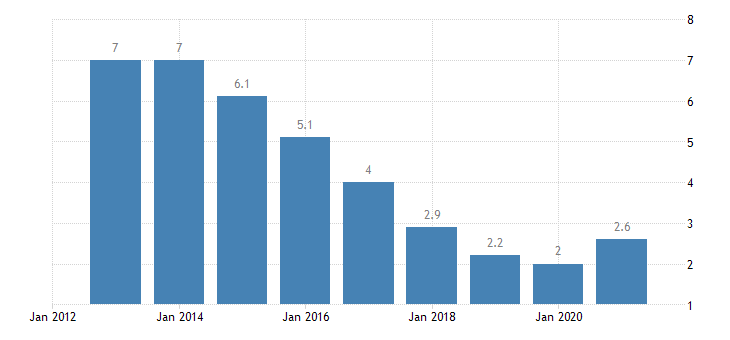 czech republic unemployment rate all isced 2011 levels from 15 to 74 years eurostat data